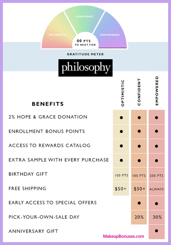 philosophy Birthday Gift - MakeupBonuses.com #lovephilosophy