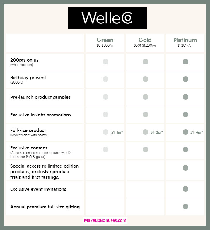 WelleCo Birthday Gift - MakeupBonuses.com #WelleCo